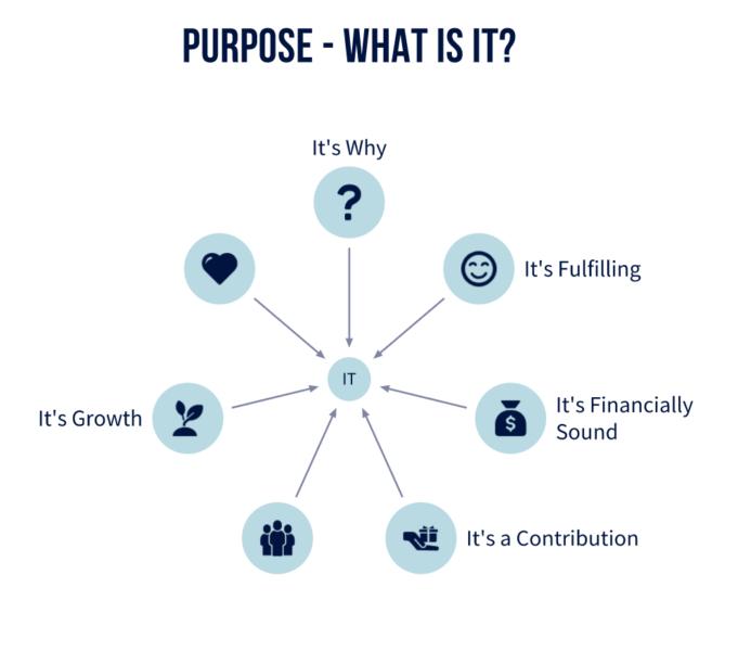 Defining Purpose